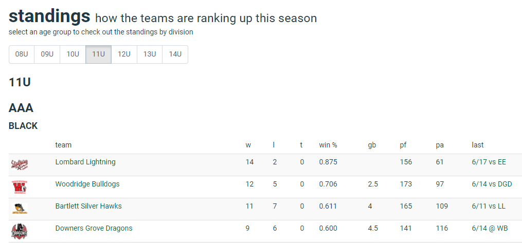 Online Standings For Sports Leagues